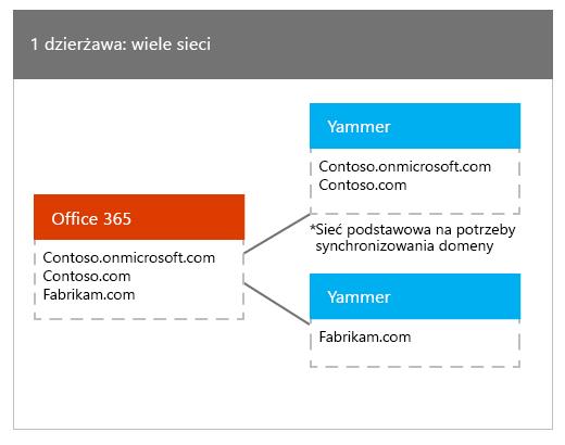 Jednej dzierżawy usługi Office 365 mapowane na wiele sieci Yammer