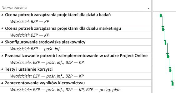 Plan projektu biura zarządzania projektami w usłudze Project Online
