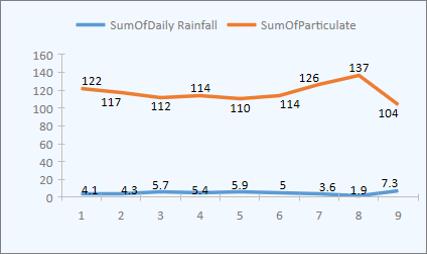 Przykładowy wykres liniowy