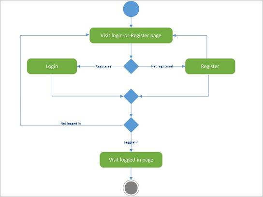 Diagram UML przedstawiający aktywność logowania-rejestru.