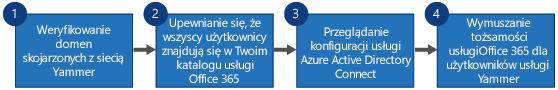 Schemat blokowy przedstawiający kroki zastępowania logowania jednokrotnego usługi Yammer i synchronizacji katalogów usługi Yammer przez logowanie usługi Office 365 dla usługi Yammer oraz narzędzie Azure Active Directory Connect.