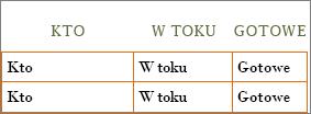 Nowe: szablon programu Word Lista zadań do wykonania z umieszczonymi w komórkach informacjami nagłówków wierszy i kolumn.