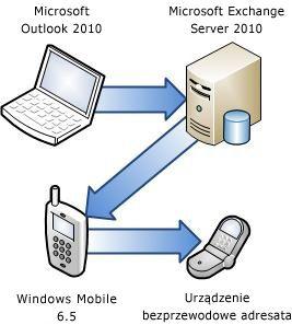 Łączenie telefonu z serwerem Exchange