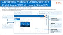 Program SharePoint 2003 do usługi Office 365