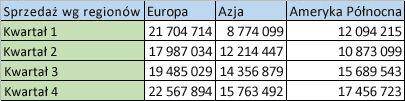 Dane regionalne w kolumnach
