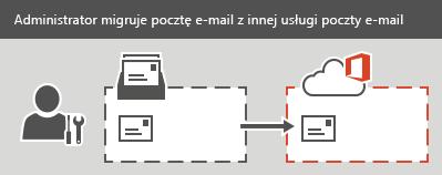 Administrator wykonuje migrację systemu IMAP do usługi Office 365. Dla każdej skrzynki pocztowej można migrować pocztę e-mail, ale nie kontakty ani informacje kalendarza.