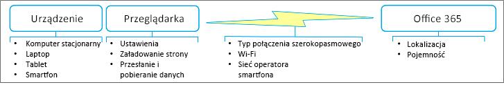 Czynniki wydajności sieci
