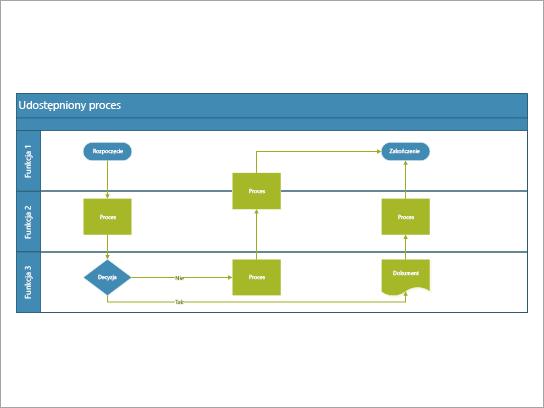 Schemat blokowy współzależności funkcjonalnych jest optymalnie stosowany do procesów obejmujących zadania udostępnione w ramach ról lub funkcji.