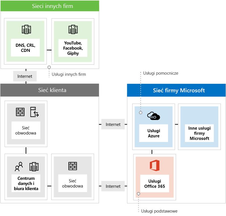 Na ilustracji przedstawiono trzy różne typy sieciowych punktów końcowych w przypadku korzystania z usługi Office 365