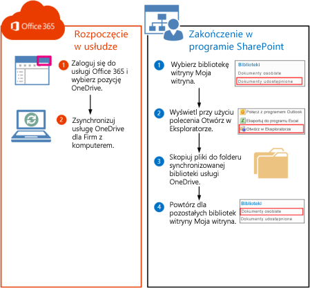 Procedura przenoszenia bibliotek programu SharePoint 2010 do usługi Office 365