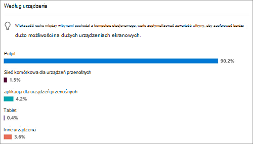 Użytkowanie witryn dla popularnych urządzeń
