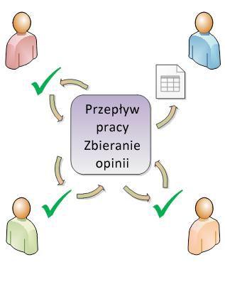 Przepływ pracy rozsyłający element do uczestników