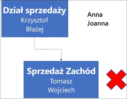Diagram przedstawia pole z etykietą Dział sprzedaży, zawierające imiona Maciej i Piotr, połączone z położonym poniżej polem z etykietą Dział sprzedaży Zachód, zawierającym imiona Wojciech i Tomasz. Obok pola znajduje się czerwony znak X. Imiona Aneta i Joanna znajdują się w prawym górnym rogu diagramu.