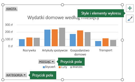 Wykres przestawny z etykietami wskazującymi przyciski pól i narzędzia wykresów