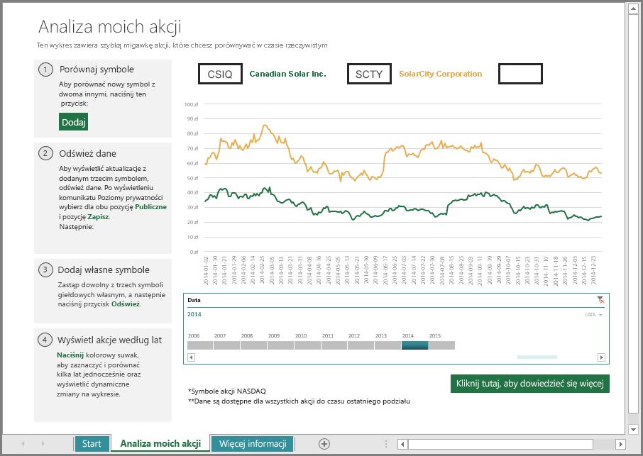 Główny arkusz analizy akcji