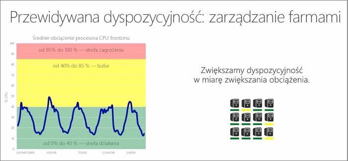 Wykres ilustrujący możliwość przewidywania: zarządzanie farmami
