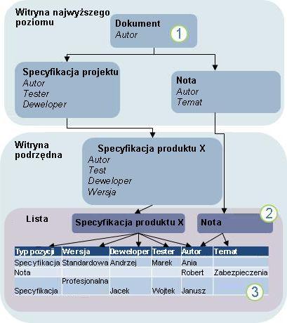 Diagram dziedziczenia typów zawartości