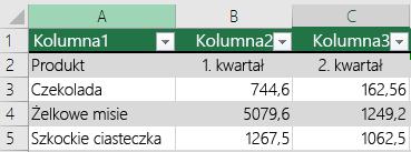 Tabela programu Excel z danymi nagłówka ale bez wybrania opcji Moja tabela ma nagłówki, więc program Excel dodał domyślne nazwy nagłówków, takie jak Kolumna1, Kolumna2.