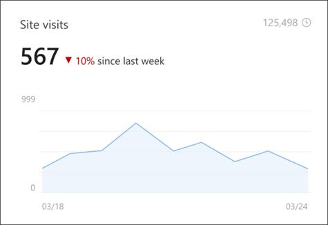 Obraz przedstawiający wizyty w witrynie w usłudze analiza witryn, w której jest wyświetlana liczba unikatowych i okresowych przeglądarek.