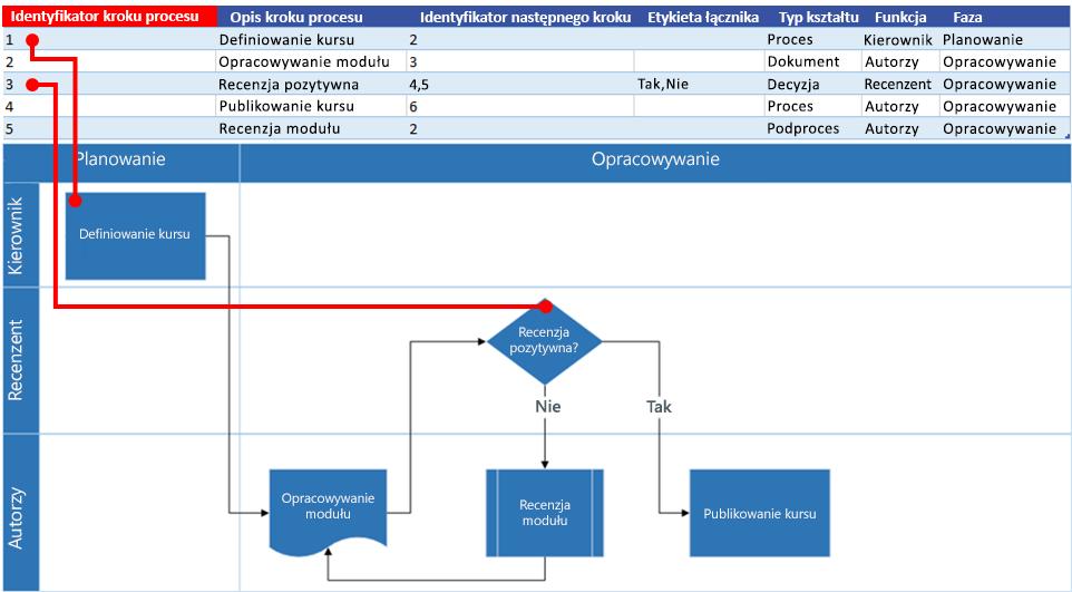 Interakcja mapy procesu programu Excel ze schematem blokowym programu Visio: Identyfikator etapu procesu