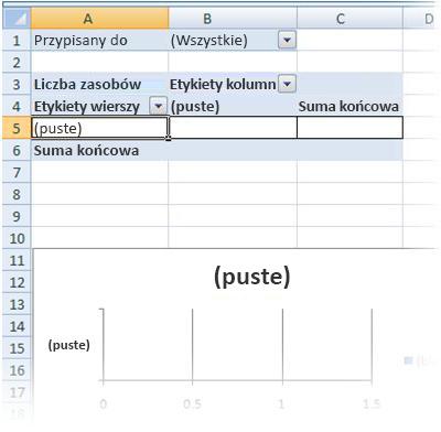 Puste raporty w postaci tabeli przestawnej i wykresu przestawnego
