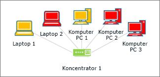 Kształty komputerów w różnych kolorach