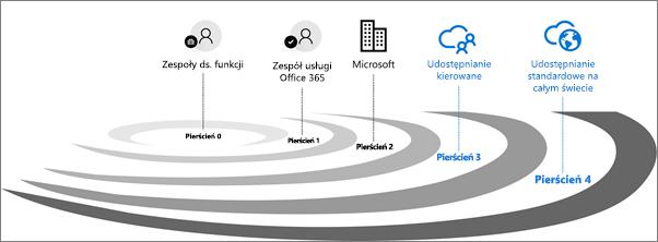 Pierścienie weryfikacji wydania dla usługi Office 365.