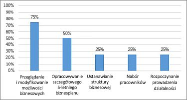 Wykres Ukończono % w raporcie Przegląd projektów