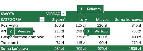 Przykład tabeli przestawnej i skorelowania pól z listą pól.