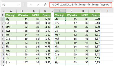 Użycie funkcji SORTUJ.WEDŁUG do posortowania tabeli wartości temperatur i opadów względem wysokich temperatur.