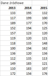Tabela danych źródłowych