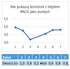 Wartość #N/D w komórce Dzień 4 — na wykresie jest pokazywane połączenie przebiegające przez Dzień 4