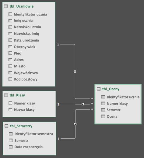 Widoku diagramu relacji modelu danych dodatku kwerendy