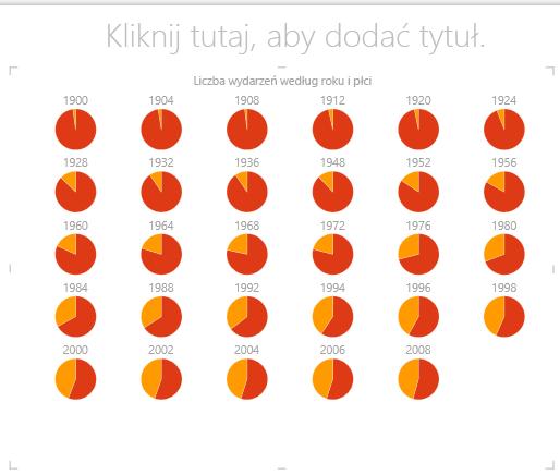 Wykres kołowy wielokrotności w programie Power View