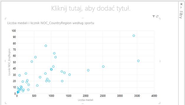 Wykres punktowy w programie Power View