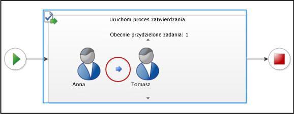 Wizualizacja etapu przepływu pracy