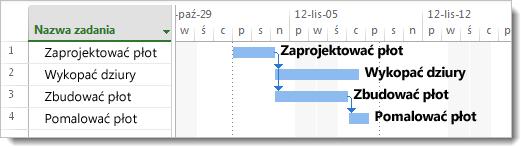Obraz dodawania nazw zadań do pasków wykresu Gantta
