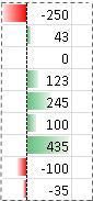 Przykład pasków danych z wartościami ujemnymi