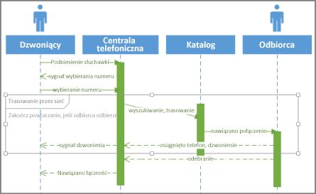 Warunek sekwencji UML