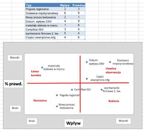 Obraz siatki ryzyka w programie Excel