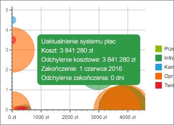Wykres z szczegóły