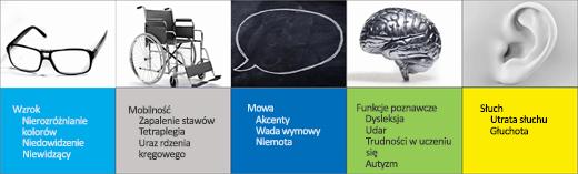 Zrzut ekranu przedstawiający scenariusze ułatwień dostępu dla użytkowników: Wzrok, Mobilność, Mowa, Funkcje poznawcze, Słuch