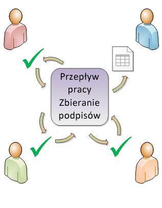 Ilustracja przedstawiająca rozsyłanie w ramach przepływu pracy