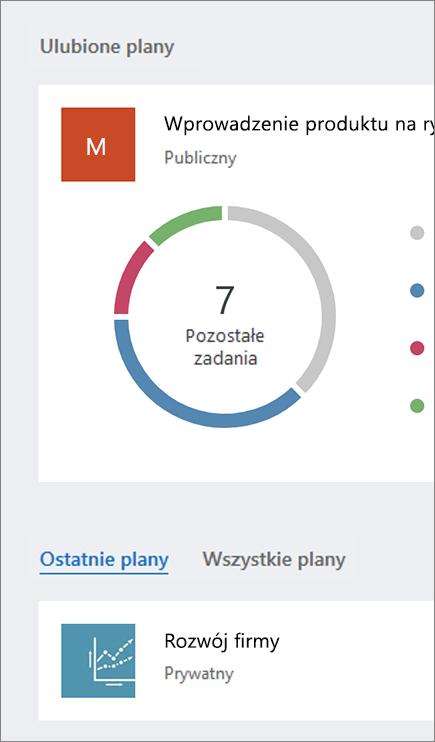 Zrzut ekranu przedstawiający sekcje Ulubione plany i Wszystkie plany pulpitu nawigacyjnego usługi Planner.