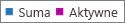 Zrzut ekranu: raport grup usługi Office 365 — liczba wszystkich grup i liczba aktywnych grup