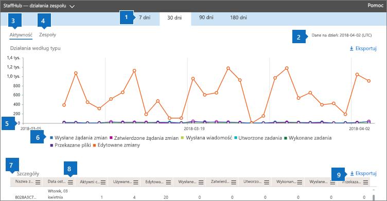 Raporty usługi Office 365 — aktywność zespołów StaffHub