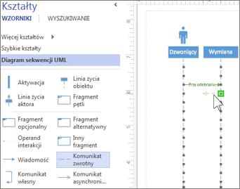 Komunikaty sekwencji UML