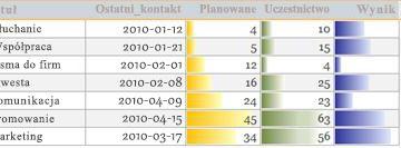 Paski danych w raporcie przedstawiającym porównania danych.