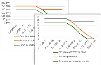 Przykładowy wykres dotyczący postępu realizacji, przedstawiający zadania według planu bazowego, zadania pozostałe i pozostałe zadania rzeczywiste.