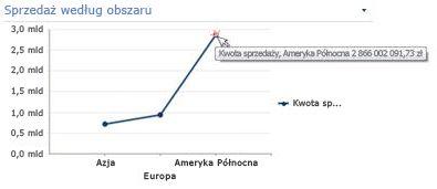 Wykres liniowy z wyświetlonymi informacjami podsumowującymi